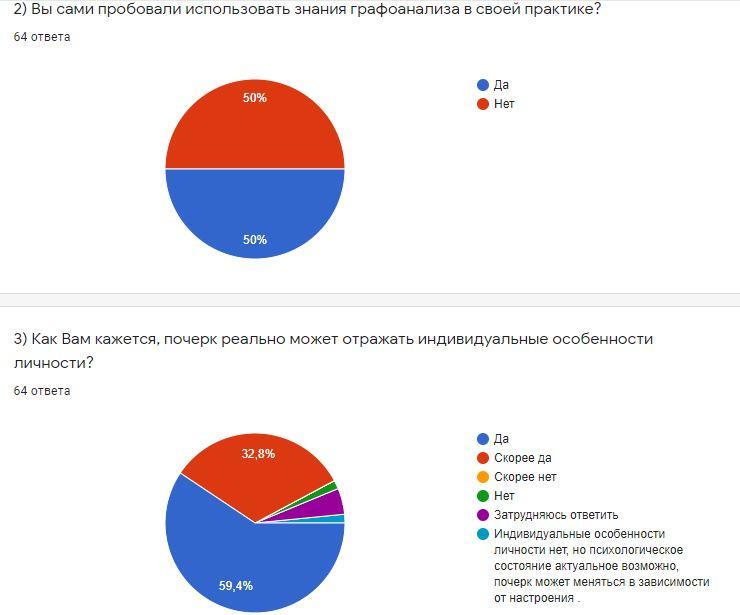 результаты опроса по поводу графоанализа